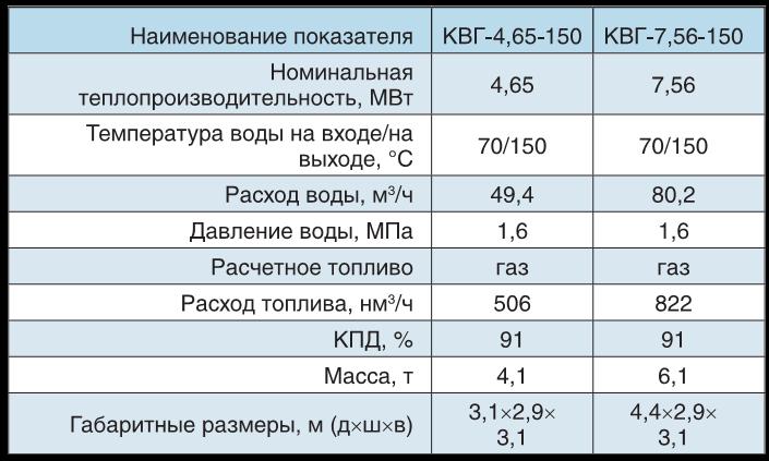 котлов КВ-Г-4,65-150; КВ-Г