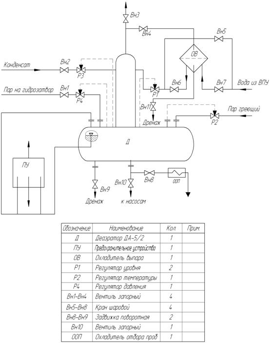 схема деаэраторов ДА-5